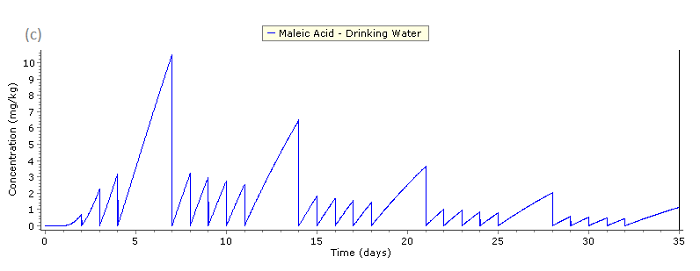 Concentration of the migrant (maleic acid) C(t) in water as a function of time
