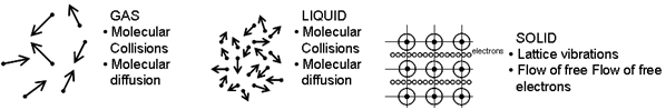 Heat transfer by conduction in solids, liquids or gases