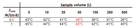 Table Sample Volume (L)